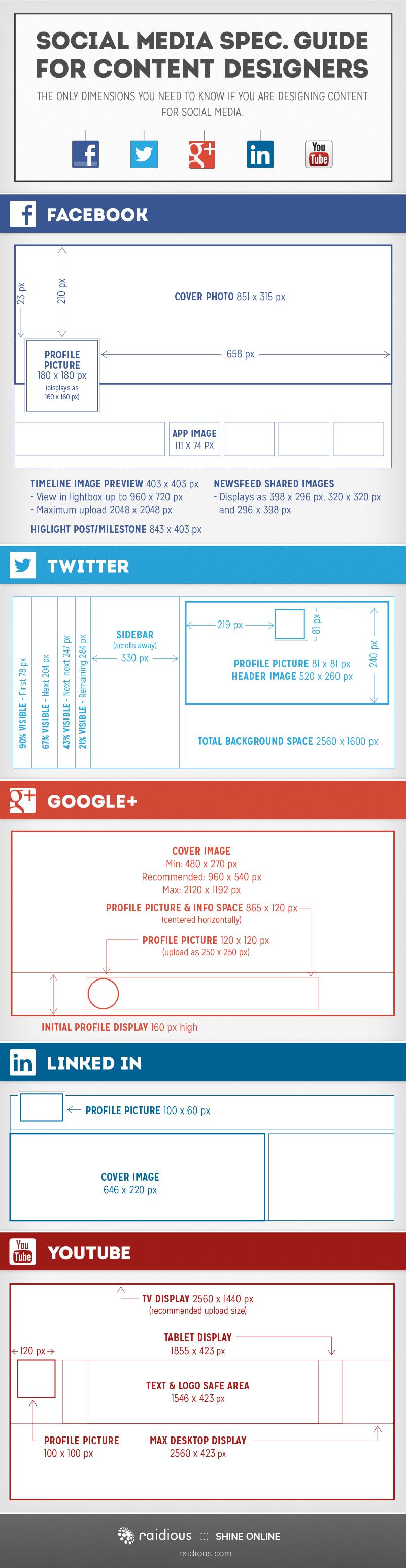 Jak tworzyć grafiki na potrzeby portali społecznościowych ? infografika