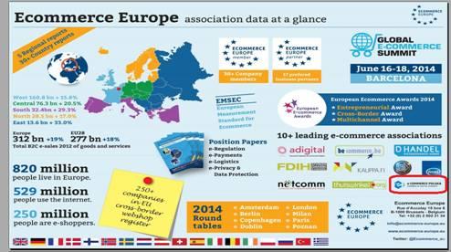 Ecommerce Europe: Polska jako kraj z największym wzrostem e-commerce w 2013 roku