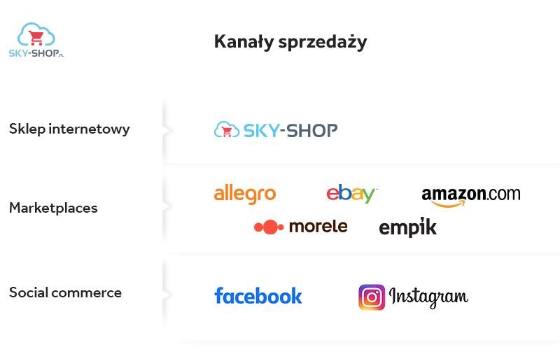 kanały sprzedaży w internecie